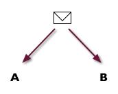 Diagramm Split-Test