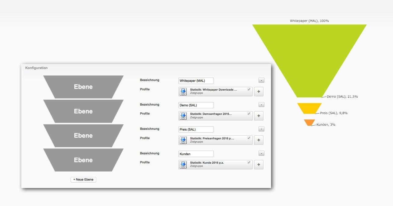 Abbildung des Conversion Funnels in der Marketing Automation Software
