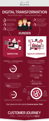 Infografik Marketing Automation