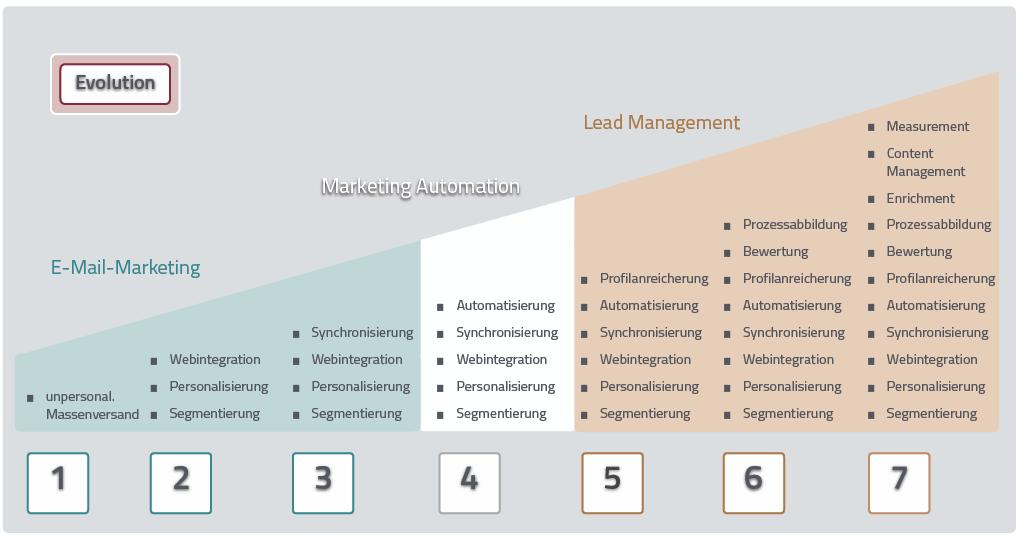 Abbildung der Möglichkeiten mit der Newsletter Software Evalanche