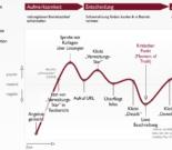 Customer Journey – Die wichtigsten Infos zur Planung, Umsetzung und Darstellung