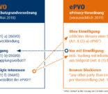 Die ePrivacy-Verordnung und ihre Auswirkungen aufs Marketing