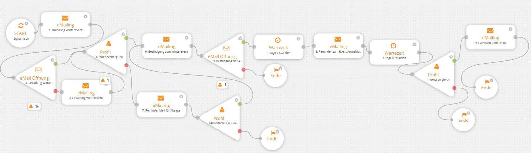 Für zielgruppenspezifische Nurture-Strecken werden die Content-Logiken kontinuierlich weiterentwickelt.